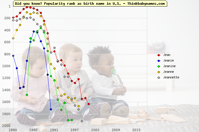 Top 2000 baby names ranking of Jean, Jeanie, Jeanine, Jeanne, Jeannette in U.S.