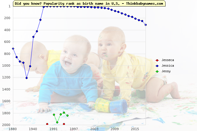 Top 2000 baby names ranking of Jesseca, Jessica, Jessy in U.S.
