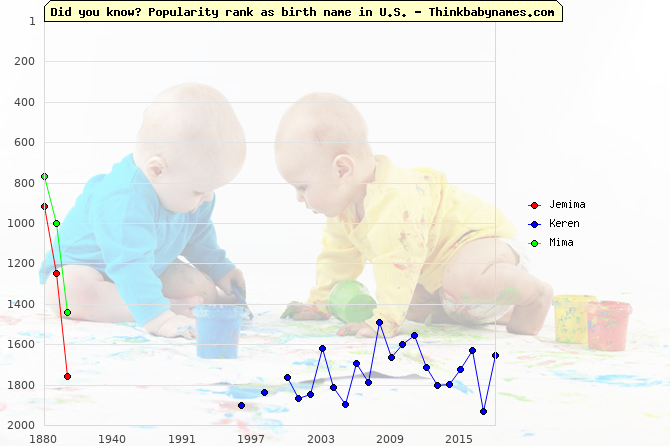 Top 2000 baby names ranking of Jemima, Keren, Mima in U.S.