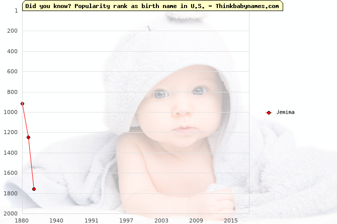 Top 2000 baby names ranking of Jemima in U.S.