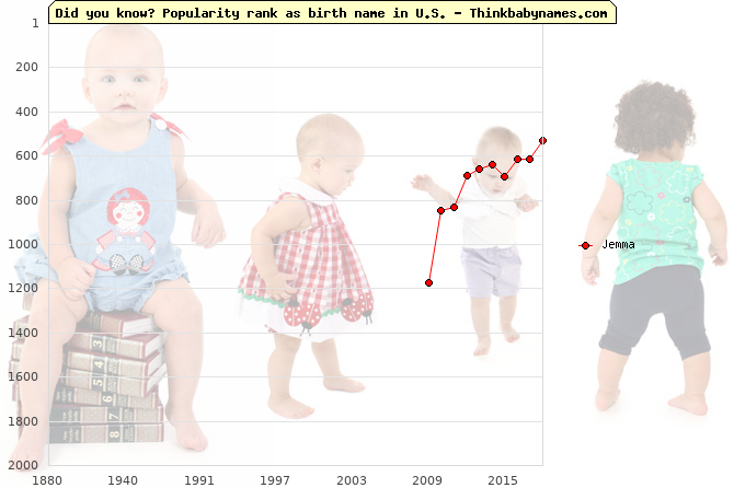 Top 2000 baby names ranking of Jemma name in U.S.