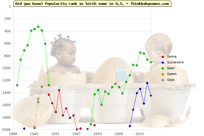 Top 2000 baby names ranking of Genna, Guinevere, Gwen, Gwenn, Gwyn in U.S.