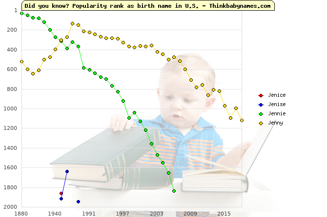 Top 2000 baby names ranking of Jenice, Jenise, Jennie, Jenny in U.S.