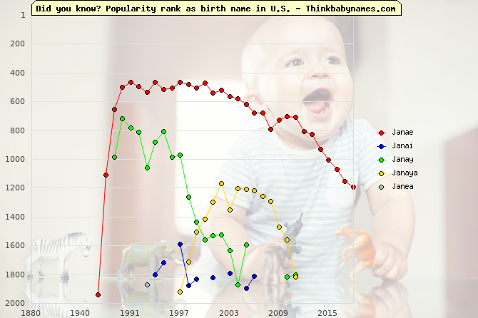 Top 2000 baby names ranking of Janae, Janai, Janay, Janaya, Janea in U.S.