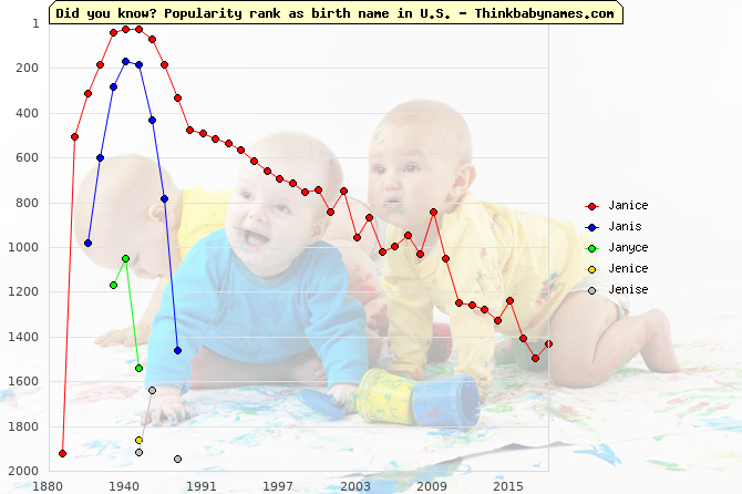 Top 2000 baby names ranking of Janice, Janis, Janyce, Jenice, Jenise in U.S.