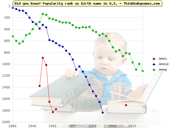 Top 2000 baby names ranking of Jenni, Jennie, Jenny in U.S.