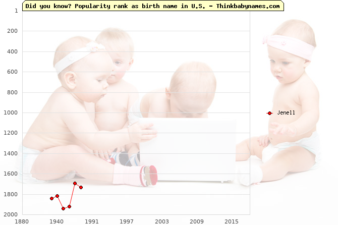 Top 2000 baby names ranking of Jenell name in U.S.
