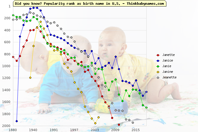 Top 1000 baby names ranking of Janette, Janice, Janie, Janine, Jeanette in U.S.