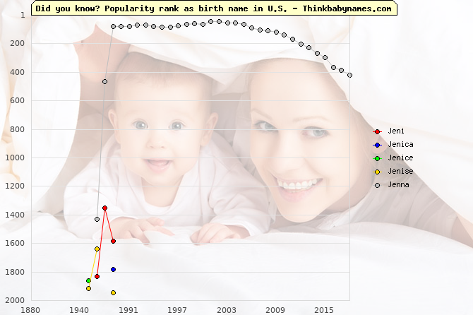 Top 2000 baby names ranking of Jeni, Jenica, Jenice, Jenise, Jenna in U.S.