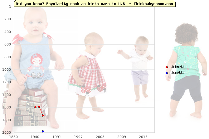 Top 2000 baby names ranking of Johnette, Jonette in U.S.