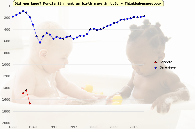 Top 2000 baby names ranking of Genevie, Genevieve in U.S.