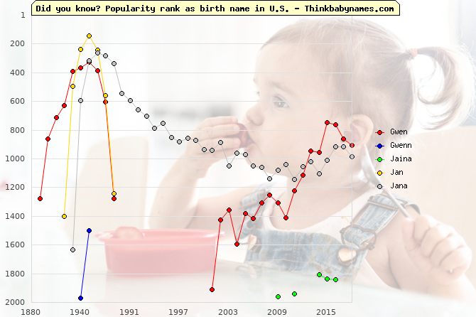 Top 2000 baby names ranking of Gwen, Gwenn, Jaina, Jan, Jana in U.S.