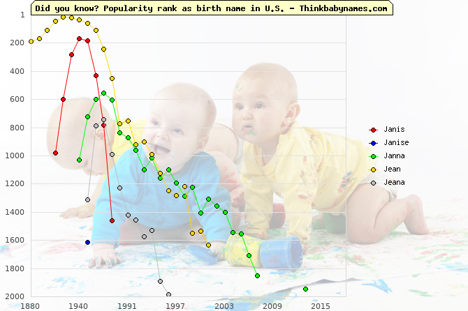 Top 2000 baby names ranking of Janis, Janise, Janna, Jean, Jeana in U.S.