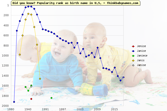 Top 2000 baby names ranking of Jenice, Janice, Janiece, Janis, Janise in U.S.