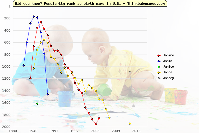 Top 2000 baby names ranking of Janine, Janis, Janise, Janna, Janney in U.S.