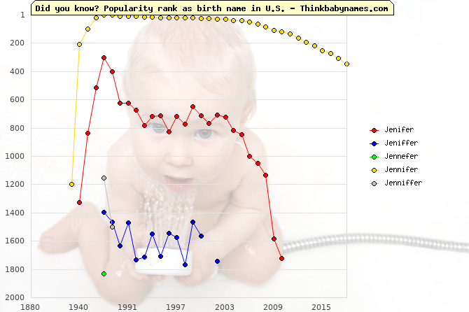 Top 2000 baby names ranking of Jenifer, Jeniffer, Jennefer, Jennifer, Jenniffer in U.S.