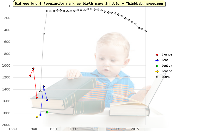 Top 2000 baby names ranking of Janyce, Jeni, Jenica, Jenice, Jenna in U.S.