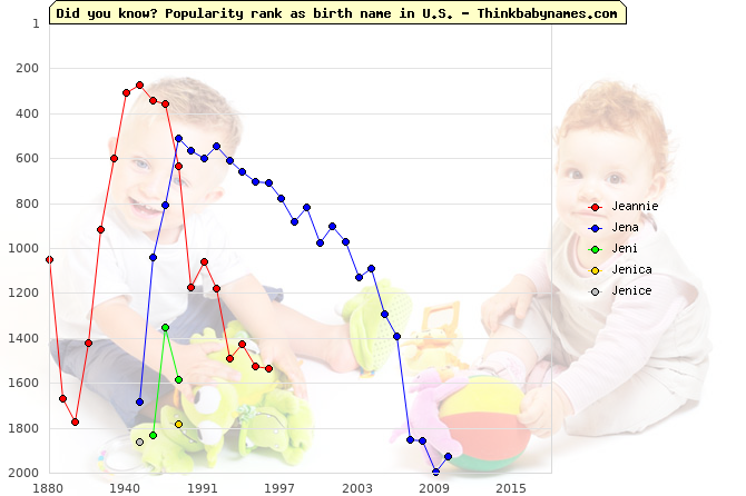 Top 2000 baby names ranking of Jeannie, Jena, Jeni, Jenica, Jenice in U.S.