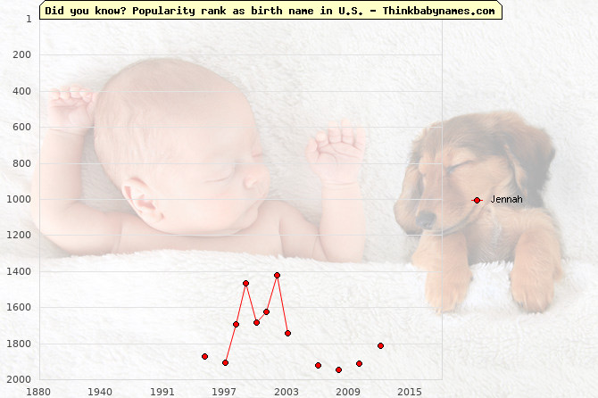 Top 2000 baby names ranking of Jennah name in U.S.