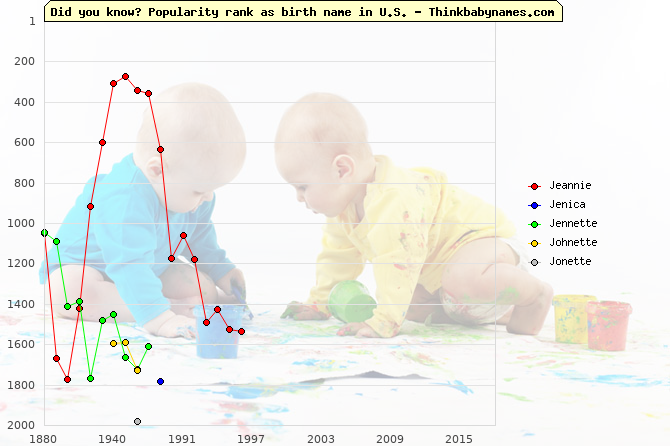 Top 2000 baby names ranking of Jeannie, Jenica, Jennette, Johnette, Jonette in U.S.