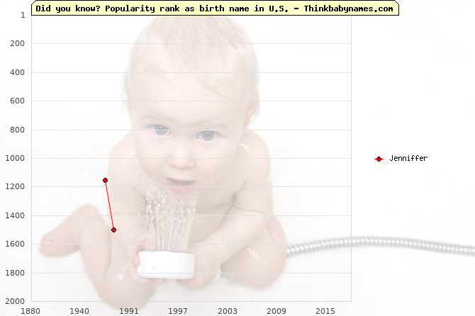 Top 2000 baby names ranking of Jenniffer name in U.S.