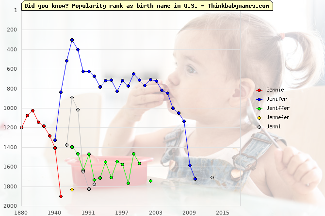 Top 2000 baby names ranking of Gennie, Jenifer, Jeniffer, Jennefer, Jenni in U.S.