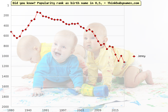 Top 2000 baby names ranking of Jenny name in U.S.