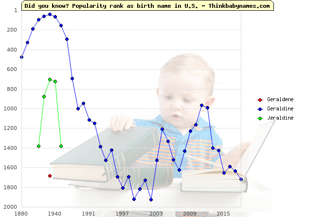 Top 2000 baby names ranking of Geraldene, Geraldine, Jeraldine in U.S.