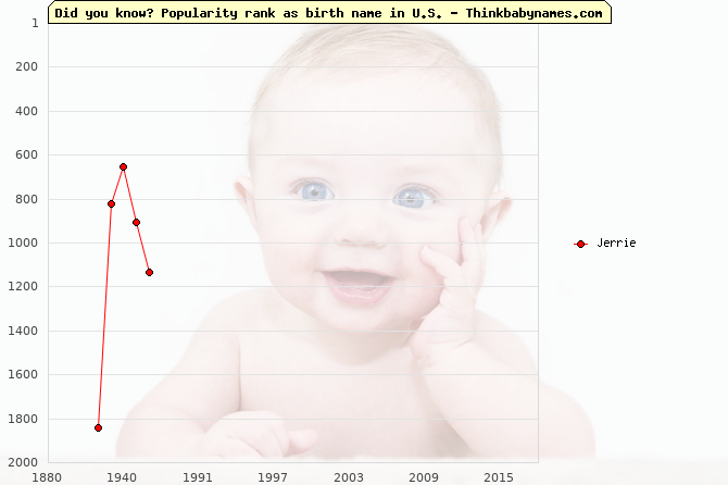 Top 2000 baby names ranking of Jerrie in U.S.