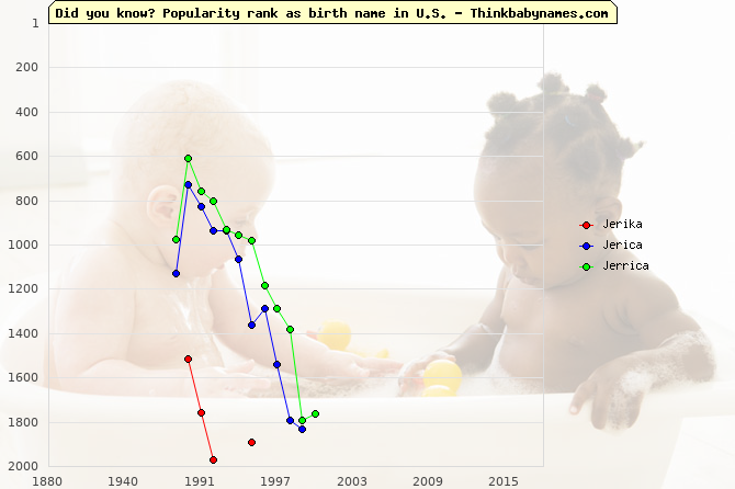 Top 2000 baby names ranking of Jerika, Jerica, Jerrica in U.S.