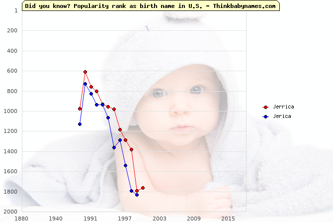Top 1000 baby names ranking of Jerrica, Jerica in U.S.