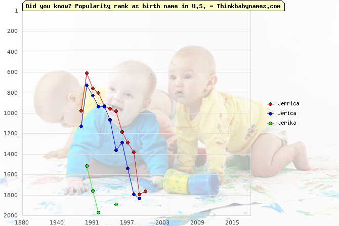 Top 2000 baby names ranking of Jerrica, Jerica, Jerika in U.S.