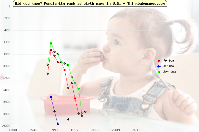 Top 2000 baby names ranking of Jerica, Jerika, Jerrica in U.S.