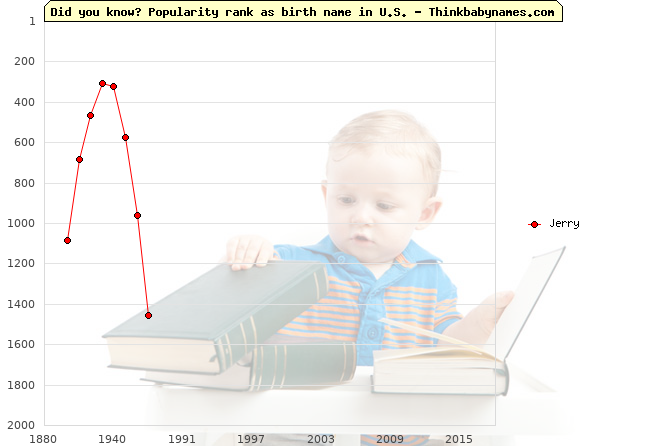 Top 2000 baby names ranking of Jerry name in U.S.