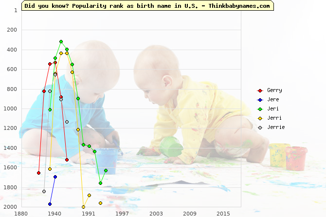 Top 2000 baby names ranking of Gerry, Jere, Jeri, Jerri, Jerrie in U.S.