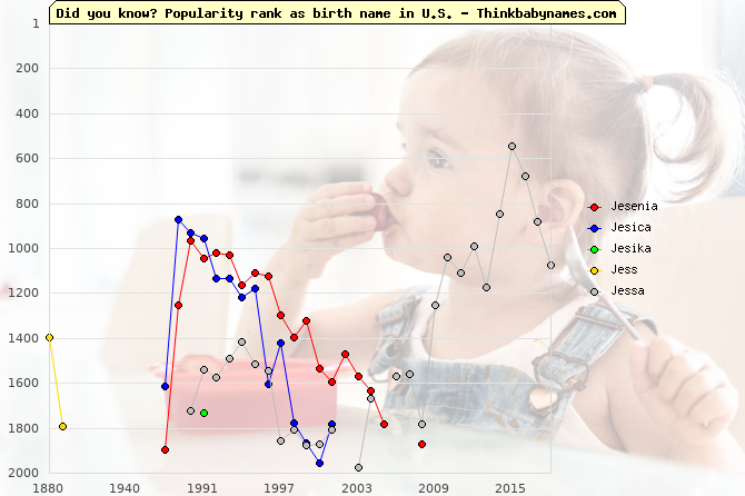 Top 2000 baby names ranking of Jesenia, Jesica, Jesika, Jess, Jessa in U.S.
