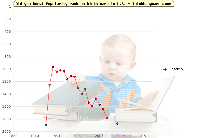 Top 2000 baby names ranking of Jesenia name in U.S.