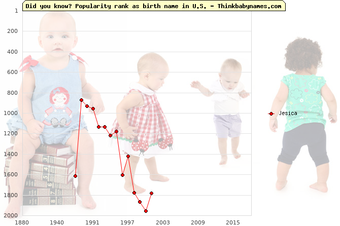Top 2000 baby names ranking of Jesica name in U.S.