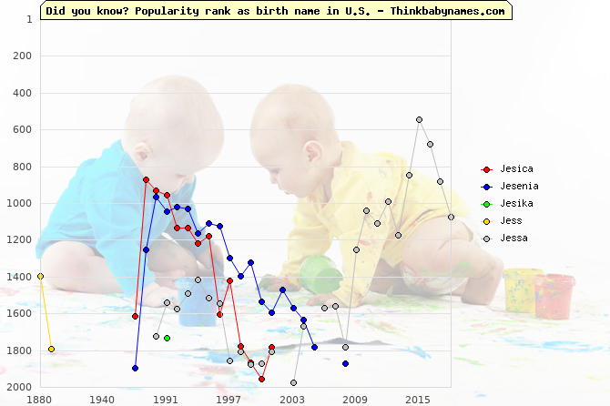 Top 2000 baby names ranking of Jesica, Jesenia, Jesika, Jess, Jessa in U.S.