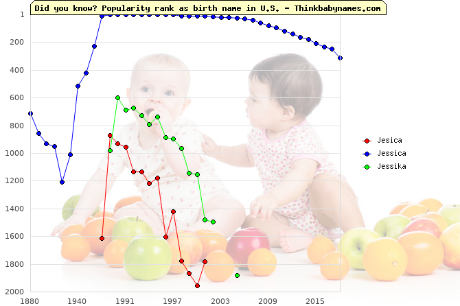 Top 1000 baby names ranking of Jesica, Jessica, Jessika in U.S.