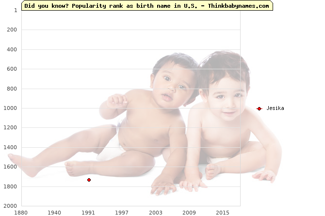 Top 2000 baby names ranking of Jesika name in U.S.