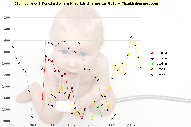 Top 2000 baby names ranking of Jesica, Jesika, Jeslyn, Jessa, Jesse in U.S.