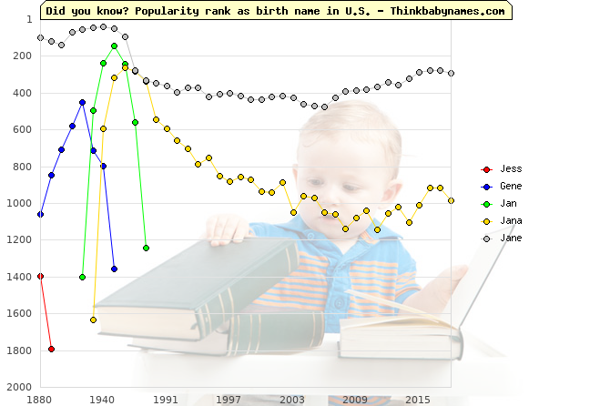 Top 2000 baby names ranking of Jess, Gene, Jan, Jana, Jane in U.S.