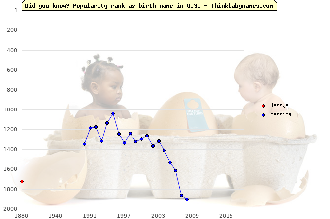 Top 2000 baby names ranking of Jessye, Yessica in U.S.