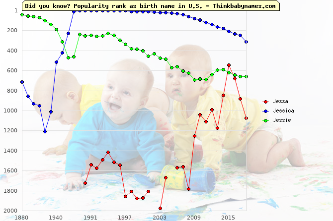 Top 1000 baby names ranking of Jessa, Jessica, Jessie in U.S.