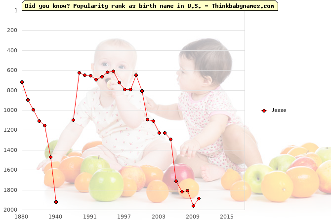 Top 2000 baby names ranking of Jesse name in U.S.