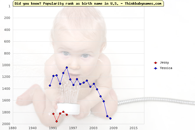 Top 2000 baby names ranking of Jessy, Yessica in U.S.