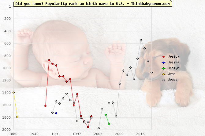 Top 2000 baby names ranking of Jesica, Jesika, Jeslyn, Jess, Jessa in U.S.