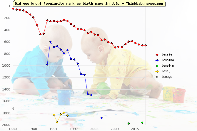 Top 2000 baby names ranking of Jessie, Jessika, Jesslyn, Jessy, Jessye in U.S.