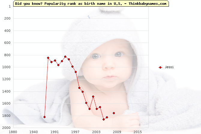 Top 2000 baby names ranking of Jessi name in U.S.